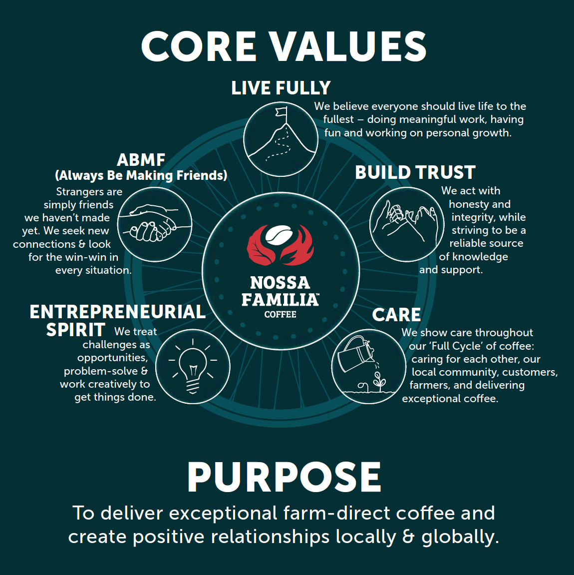 Nossa Familia Coffee's purpose & core values