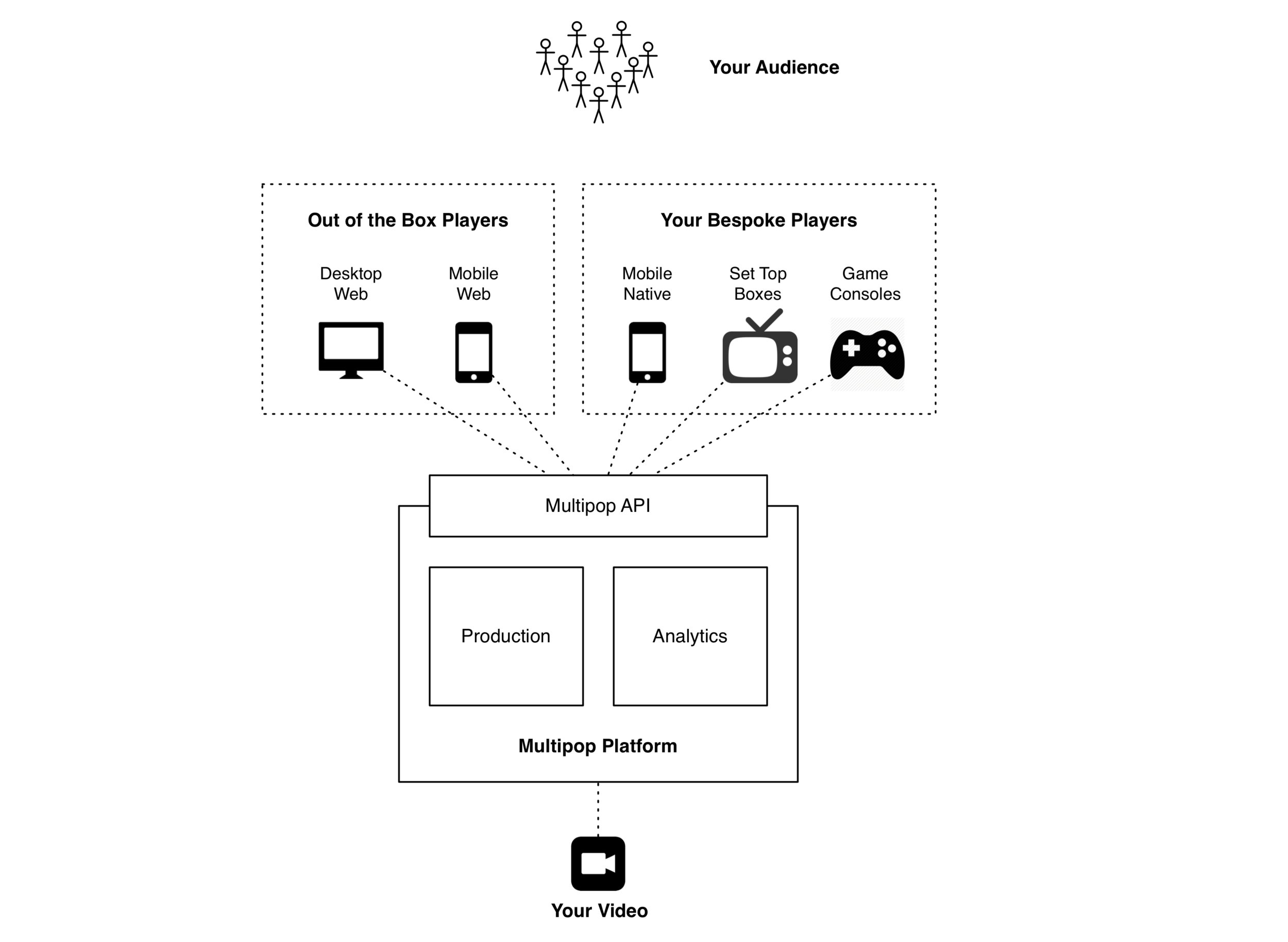 The Multipop Platform