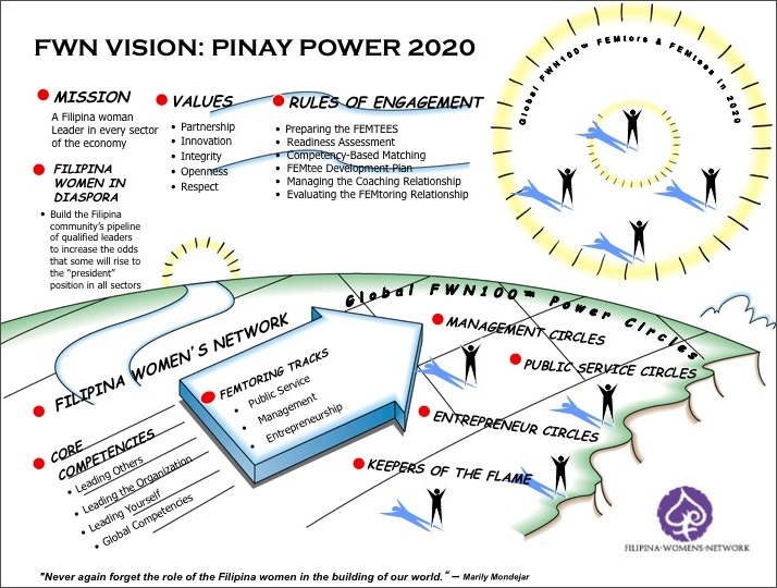 Pinay Power 2020 Vision