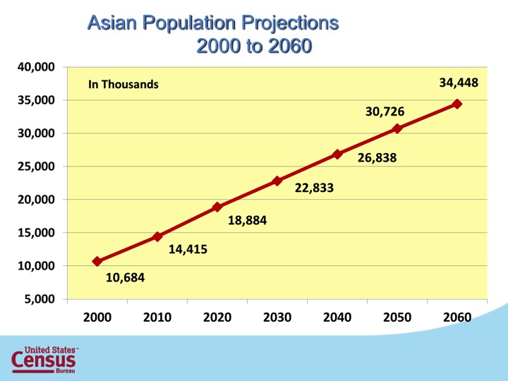 S18_Asia Pop Projection 2000-2060.jpg