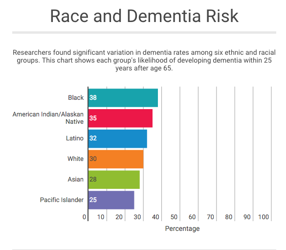 Dementia and Race