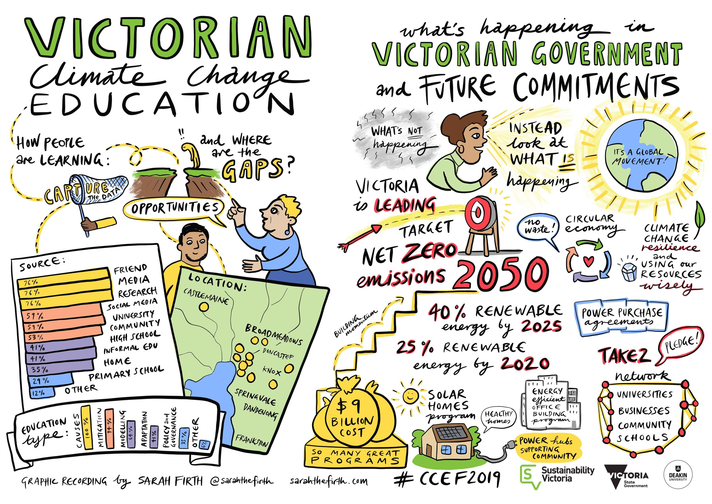 1_victorian_climate_change_education_&_what's_happening_in_victorian_government_and_future_commitments_ SMALL.jpg