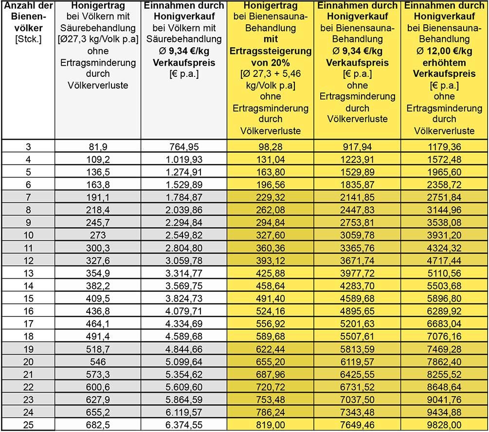 Aus den Erfahrungswerten der BIENENSAUNA®-Imker ist eine Ertragssteigerung der Völker von 30% an Mengenzuwachs geläufig. Für die o.g. Berechnung wurde mit 20% Ertragssteigerung bei wärmebehandelten Bienen kalkuliert. Der durchschnittliche Honigertrag pro Volk und Jahr war im Jahr 2016 in Bayern 27,3 kg bei Schwankungen von 21,4 kg in Niederbayern und 41,1 kg in d. Oberpfalz. Der bayerische Durchschnittspreis liegt für 500 g Frühjahrshonig bei 4,59 € und beim Sommertrachtshonig bei 4,74 €.