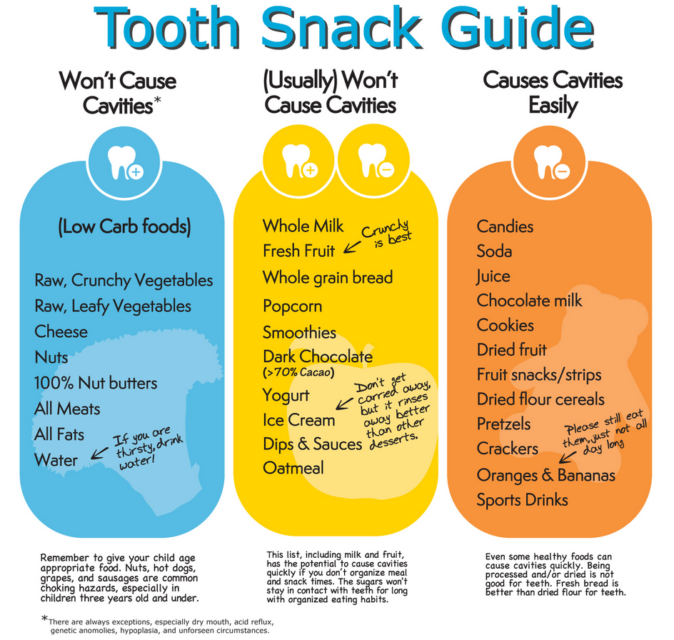 snack guide