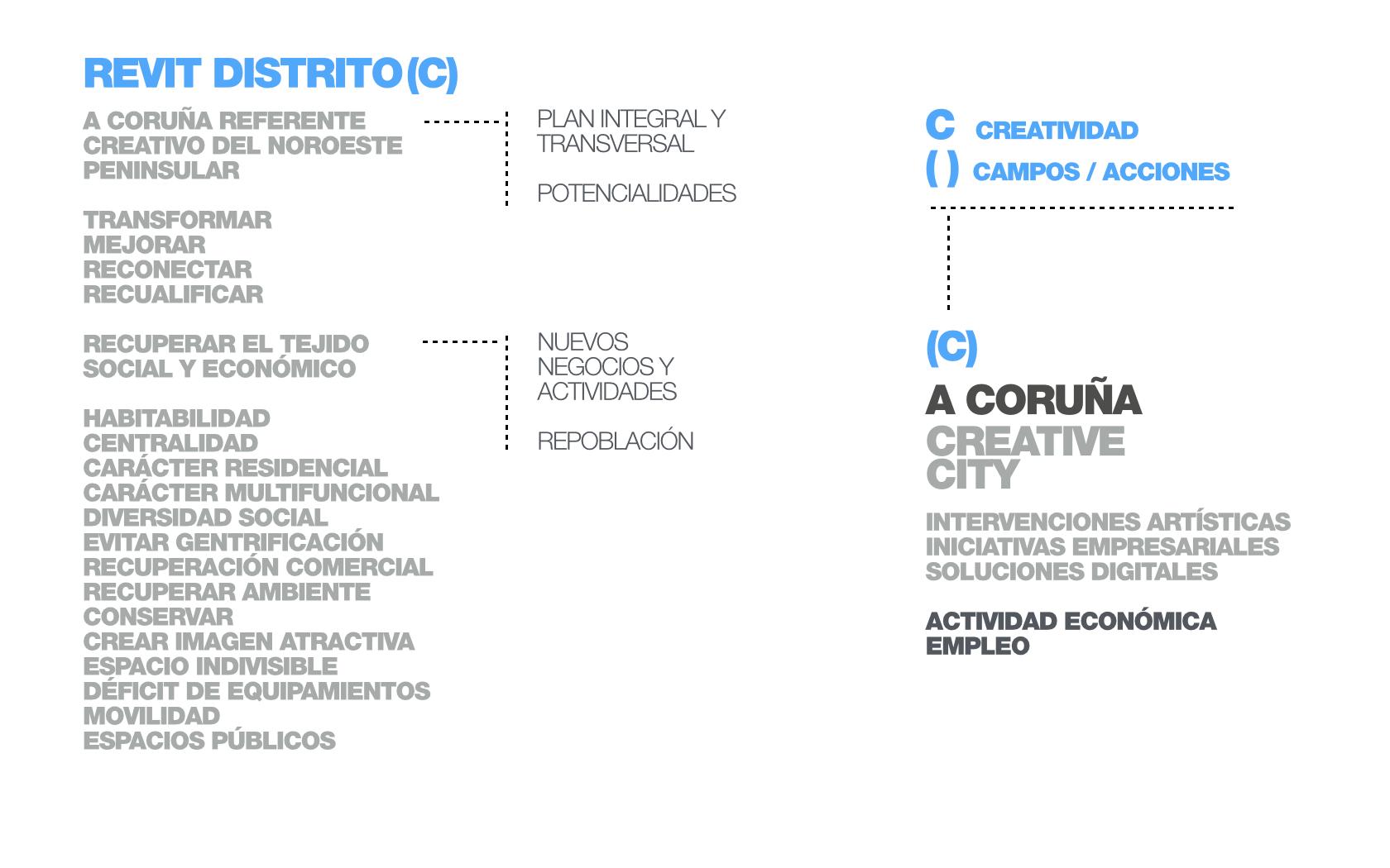 REVIT DISTRITO(C) 10.jpg