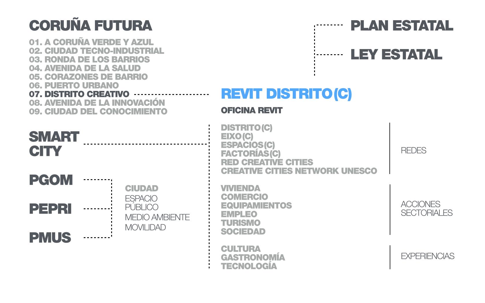 REVIT DISTRITO(C) 09.jpg