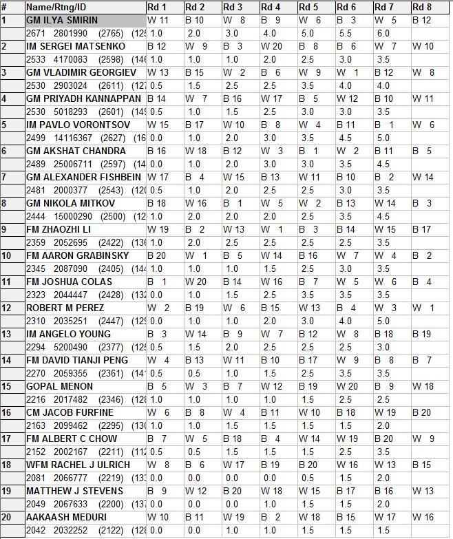 Standings Thru Rd 7.png