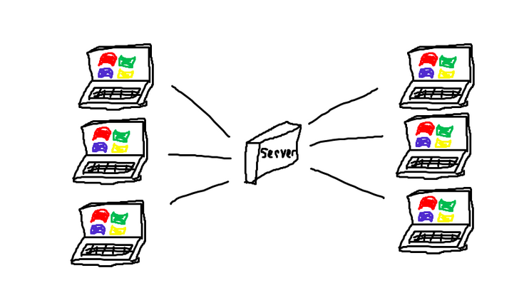 A PCReady server powering multiple laptops.