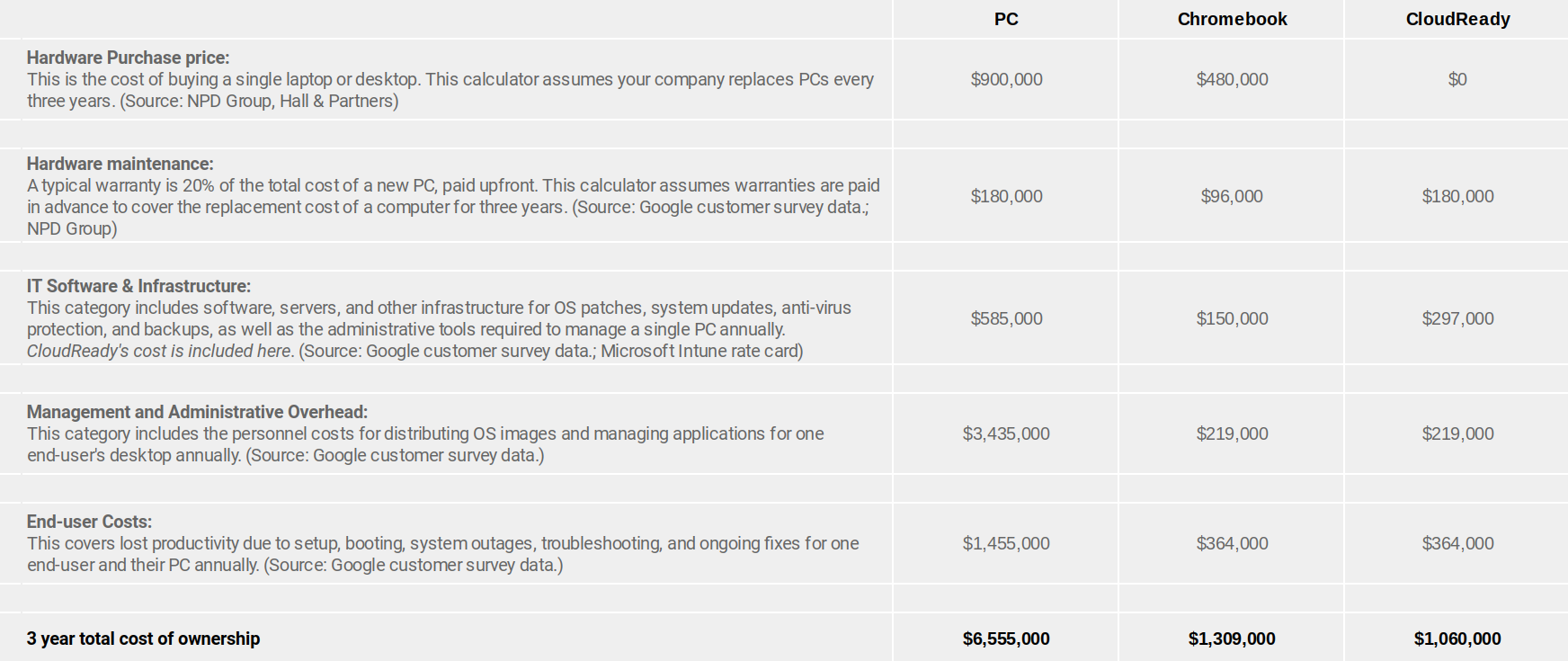 Here you can compare all three options considered here. CloudReady offers the most savings and the least friction around new devices, but it is more profound to note that both options which are built with cloud computing in mind reflect the meaningfully lowered cost.