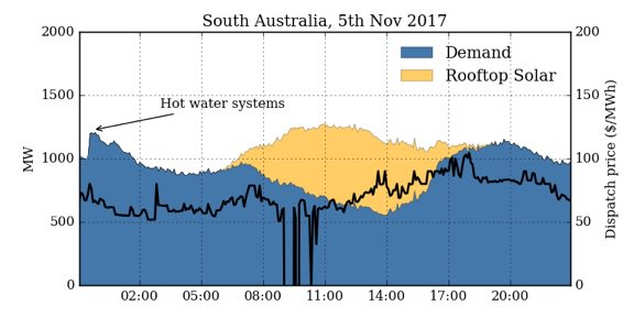 SA-rooftop-solar-demand-.jpg
