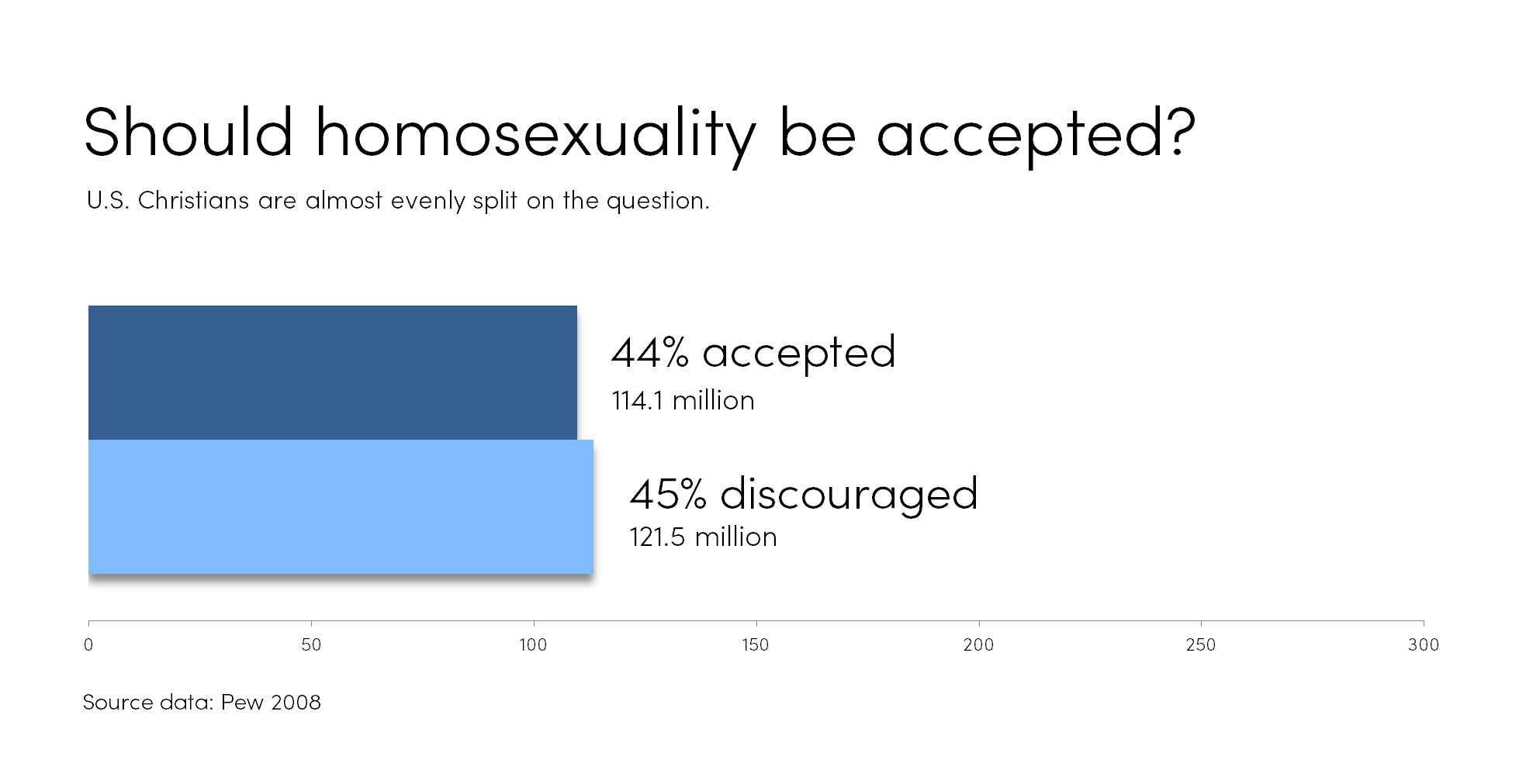 Homosexuality.png