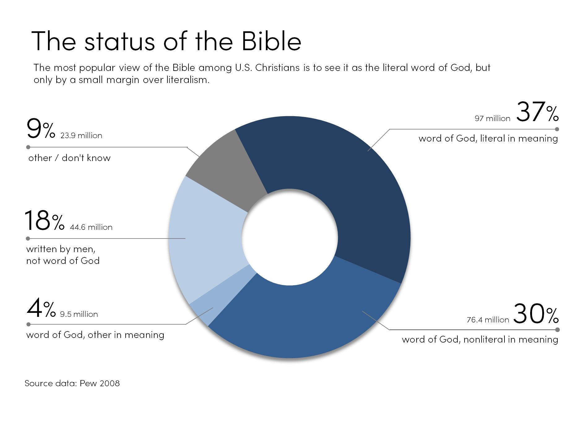 BibleStatus2.png