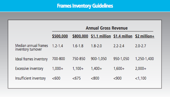 Guidelines for frames by practice size (Management and Business Academy)