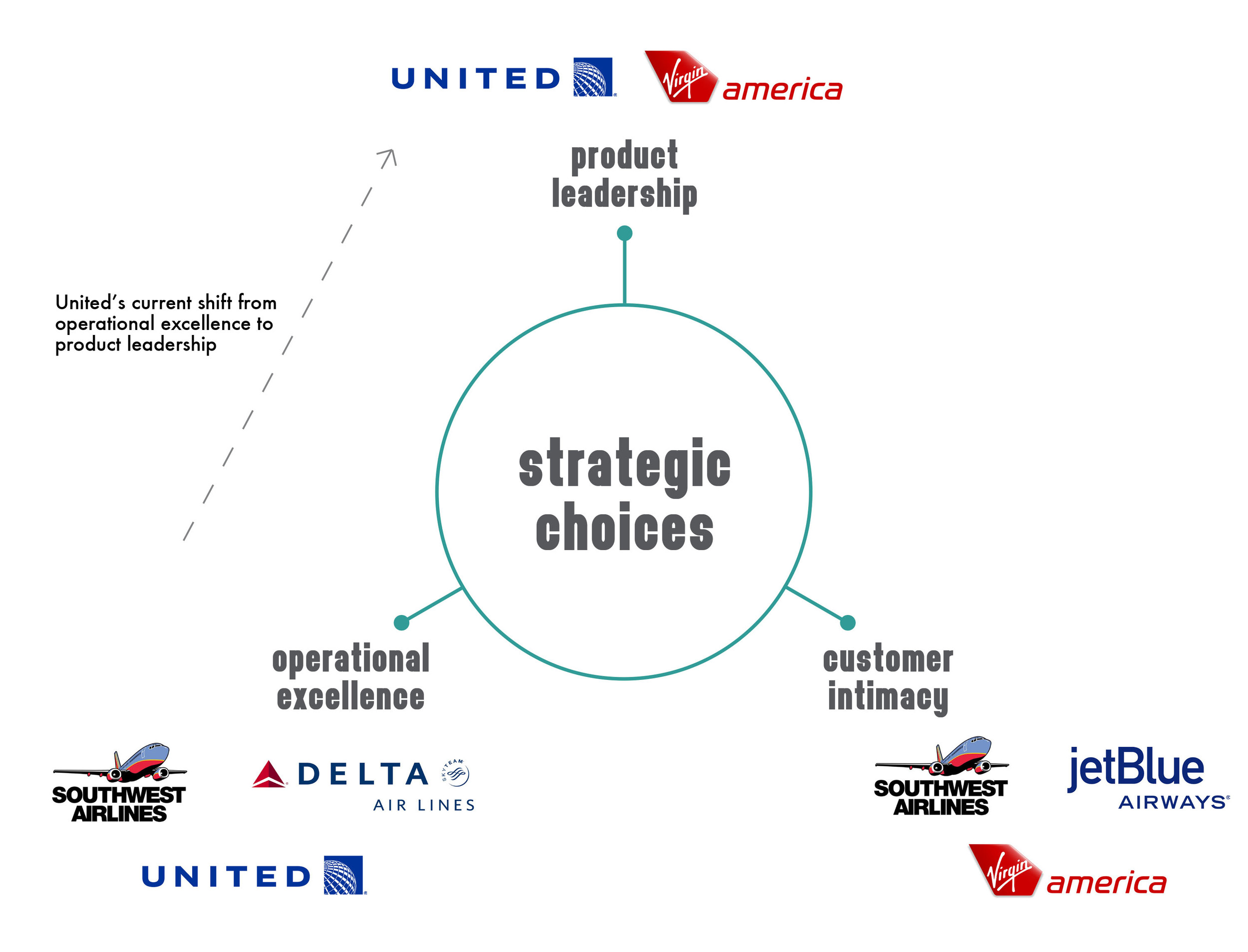 Overview of what airlines in america are striving for.