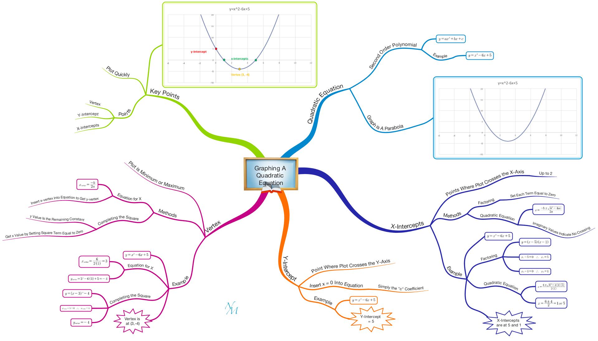 PDF of Mind Map