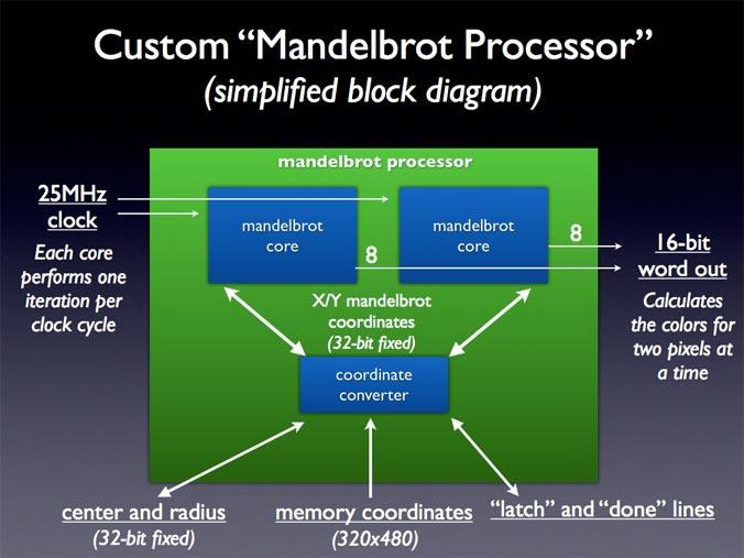 Mandelbrot Processor Diagram