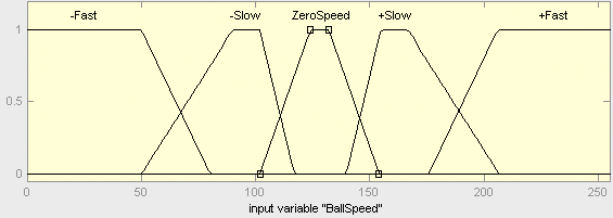 Membership Function for Ball Speed