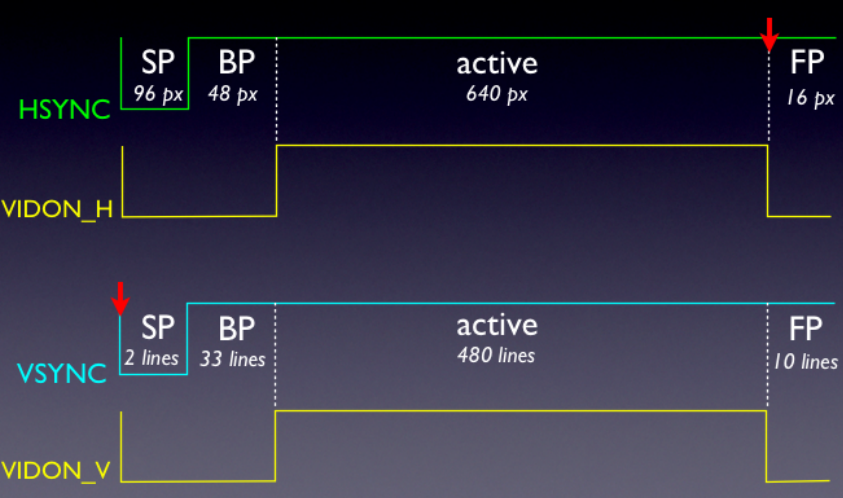 VGA timing (red arrows indicate ISR firing)