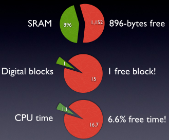 PSoC-1 resource usage. A good chunk of RAM is left over, but the CPU is almost always busy feeding the color shift registers!