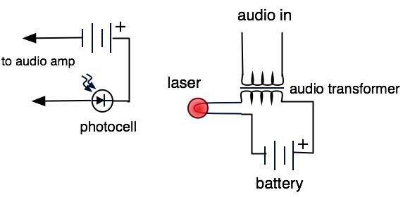 AM laser transmitter schematic