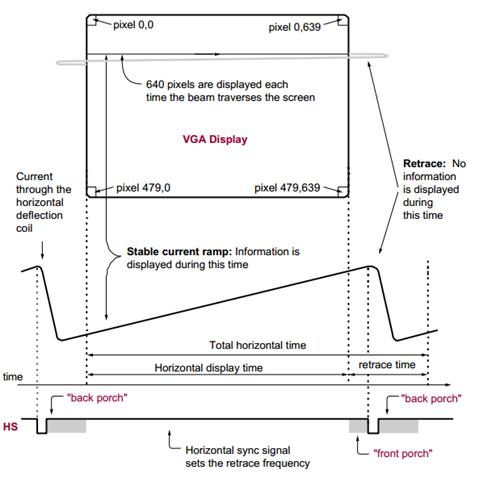 VGA standard diagram (Source:  Xilinx )   VGA timing tables (Source:  tinyvga.com )
