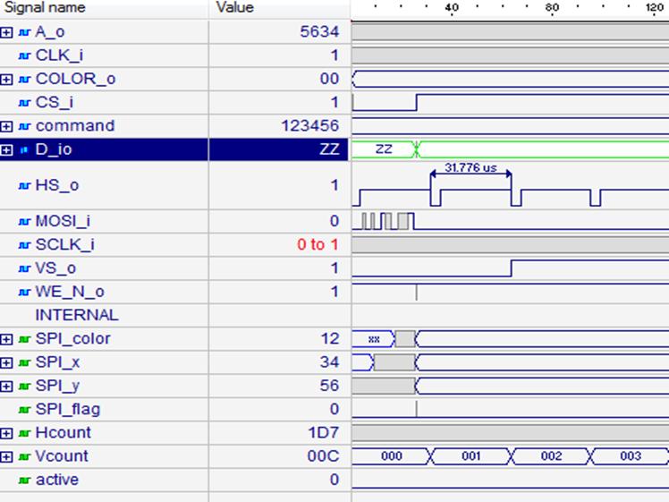 Simulation of VGA Line Timing