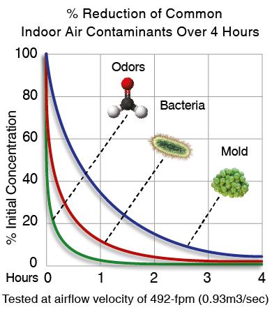 contaminants-chart