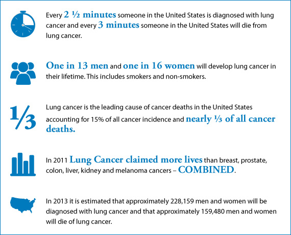 Graphic courtesy of the  Lung Cancer Foundation of America .