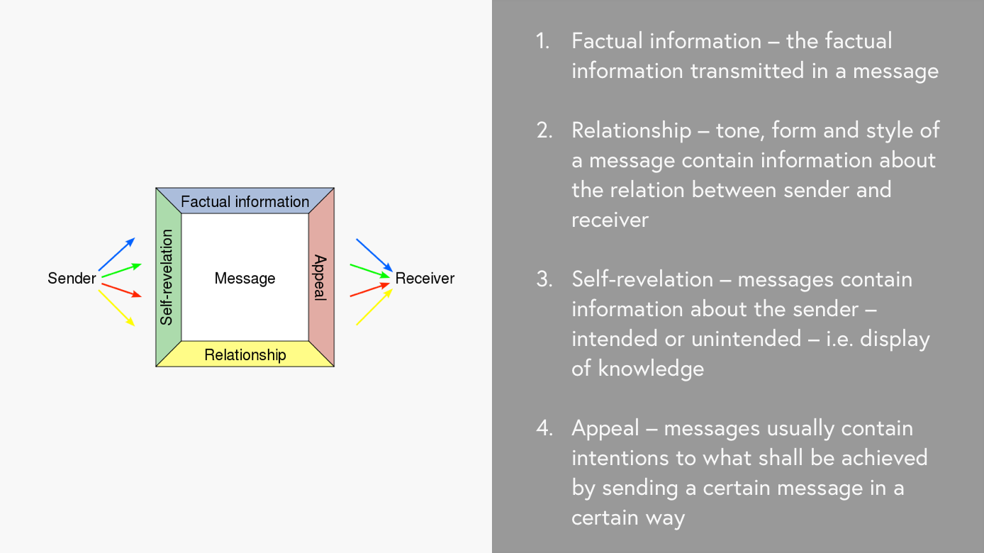 Figure 19: Schulz von Thun's (2000) four layer model visualise