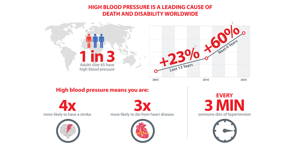 High Blood Pressure Introduction