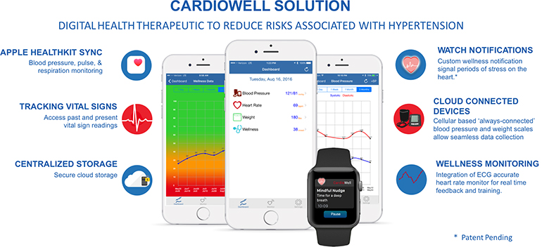 cardiowell solutin