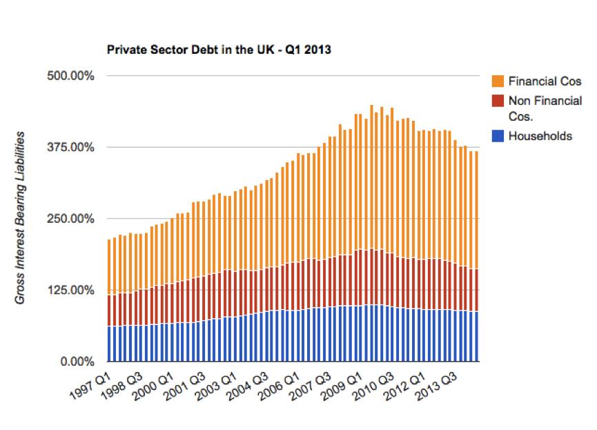 Source: UK Private Debt Levels, Qtr 3, 2014 by Neil Wilson, http://www.3spoken.co.uk/