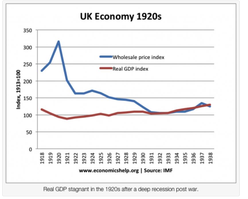 Source: UK Economy in the 1920s, by Tejvan Pettinger. http://www.economicshelp.org/blog/5948/economics/uk-economy-in-the-1920s/