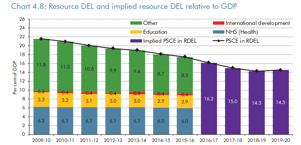 OBR: departmental annual ongoing budget