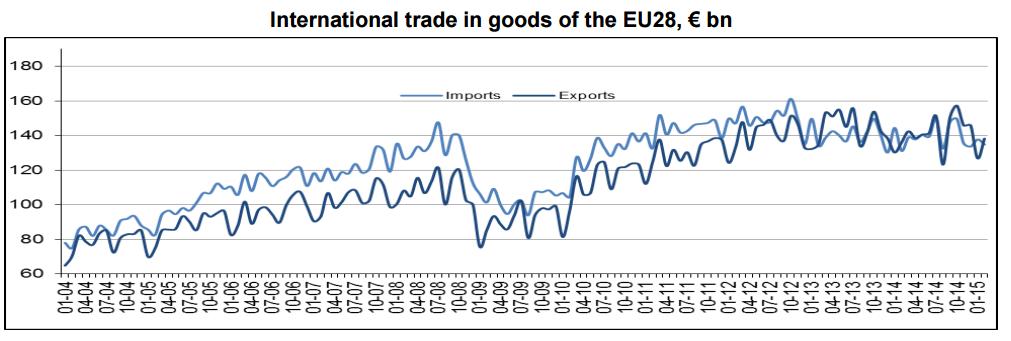 Trade in goods EU international feb 2015.PNG