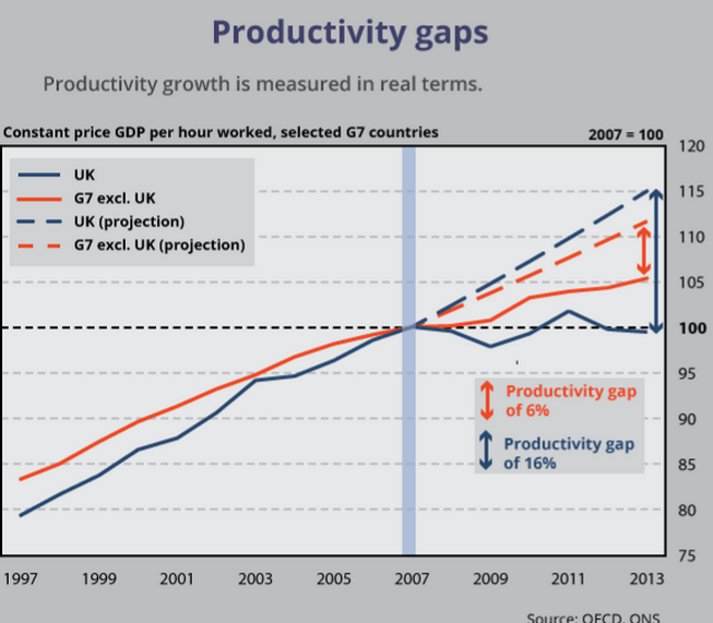 productivity uk G7 2.PNG