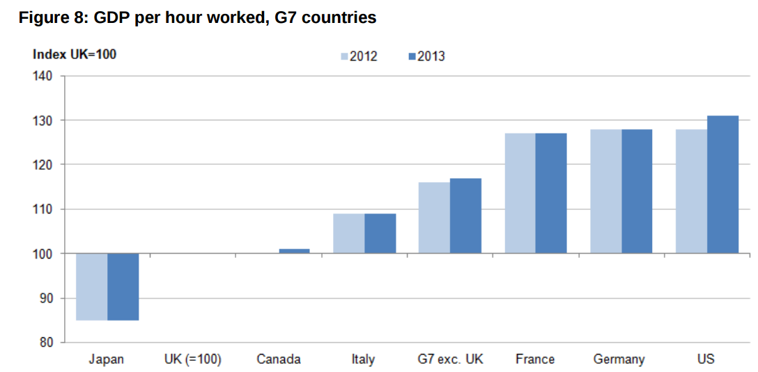 gdp per hr worked uk fr etc.PNG
