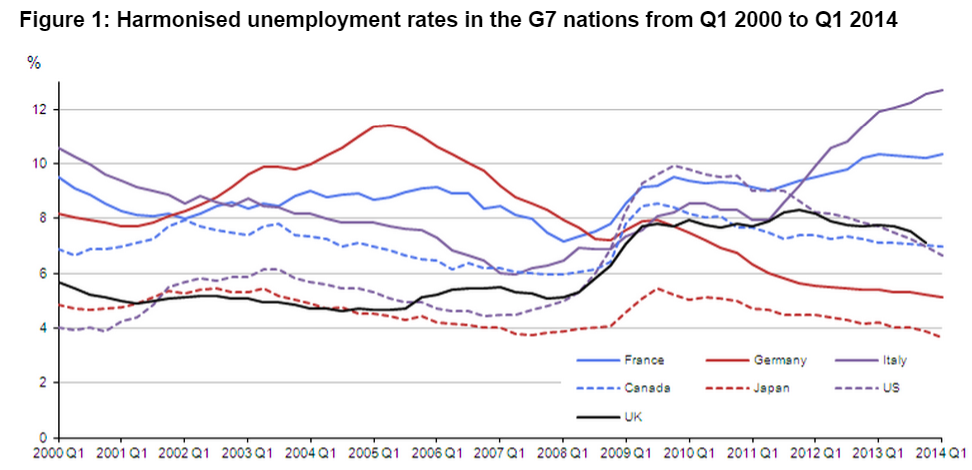 Productivity In Uk And France Different Paths Same Destination Prime Economics