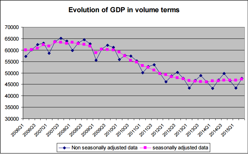 Greece GDP Q2 2015.PNG