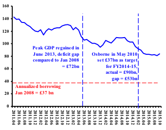 Source: ONS, Public Sector Finances October 2015 .