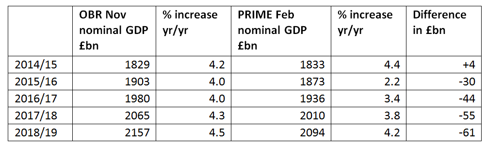 All OBR figures are from the OBR Databank. The PRIME figures for 2014/5 and 2015/6 are based on ONS latest data with assumption of Q1 2016 q/q increase of 0.6%