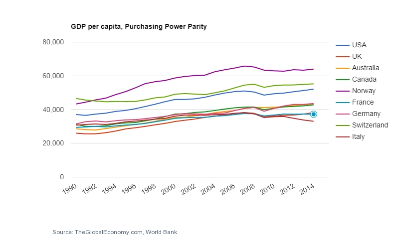 GDP per cap PPP to 2014.jpg