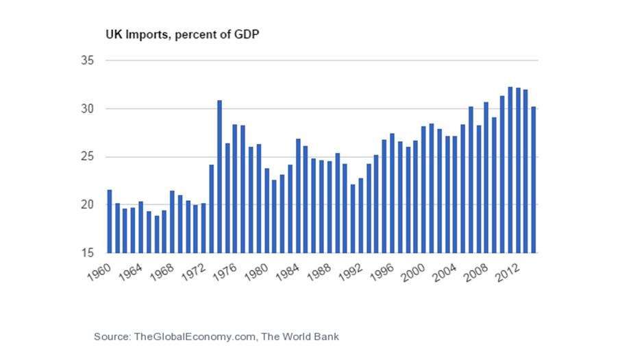 UK imports percent GDP.png