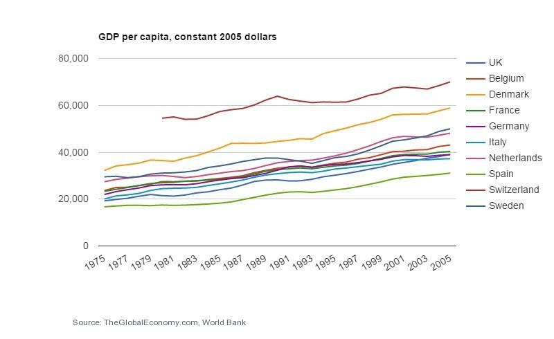 GDP per cap 1975 to 2005 constant $.jpg