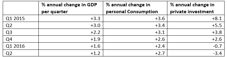 Table US GDP Q2 2016.PNG