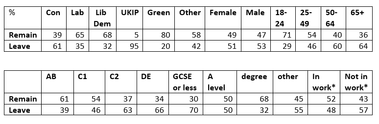 All data from  YouGov  save for those marked * which are from  Lord Ashcroft