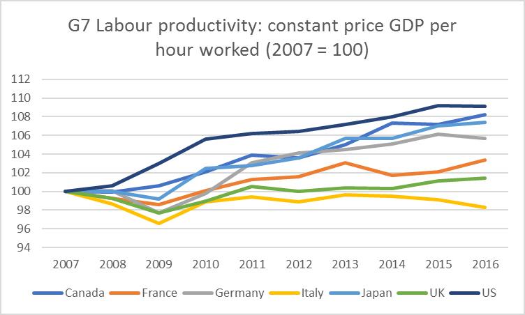 G7 labour productivity.png
