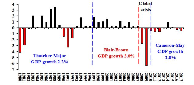 Note: Average growth rates for sub-periods on chart. Source:  Office of National Statistics .