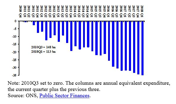 Note: 2010Q3 set to zero. The columns are annual equivalent expenditure, the current quarter plus the previous three. Source: ONS,  Public Sector Finances .