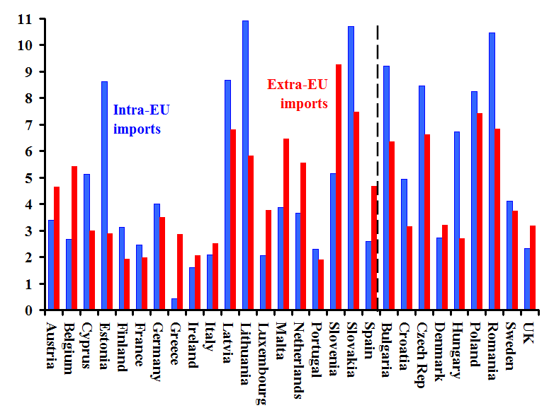Note: Rate of growth calculated by using end years. Black line divides the 19 euro zone members from the nine non-euro countries. Source:  Eurostat .